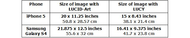 This table gives you a quick idea how large you will be able to get an image from off your phone